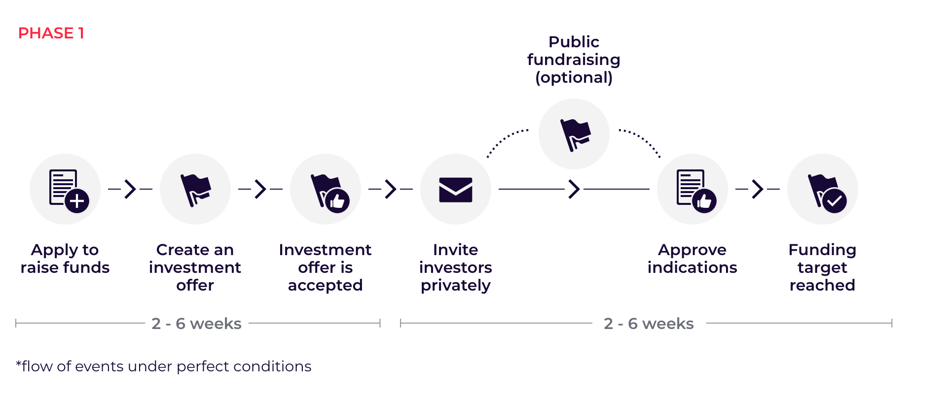 Phase 1 of the funding process