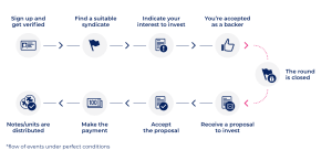 Diagram of the process of investing into a syndicate on Funderbeam.