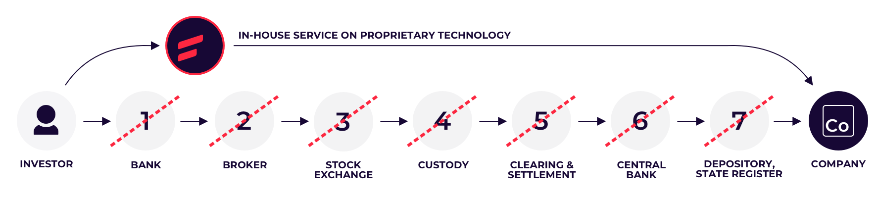 A diagram showing how Funderbeam technology enables direct investing in companies.