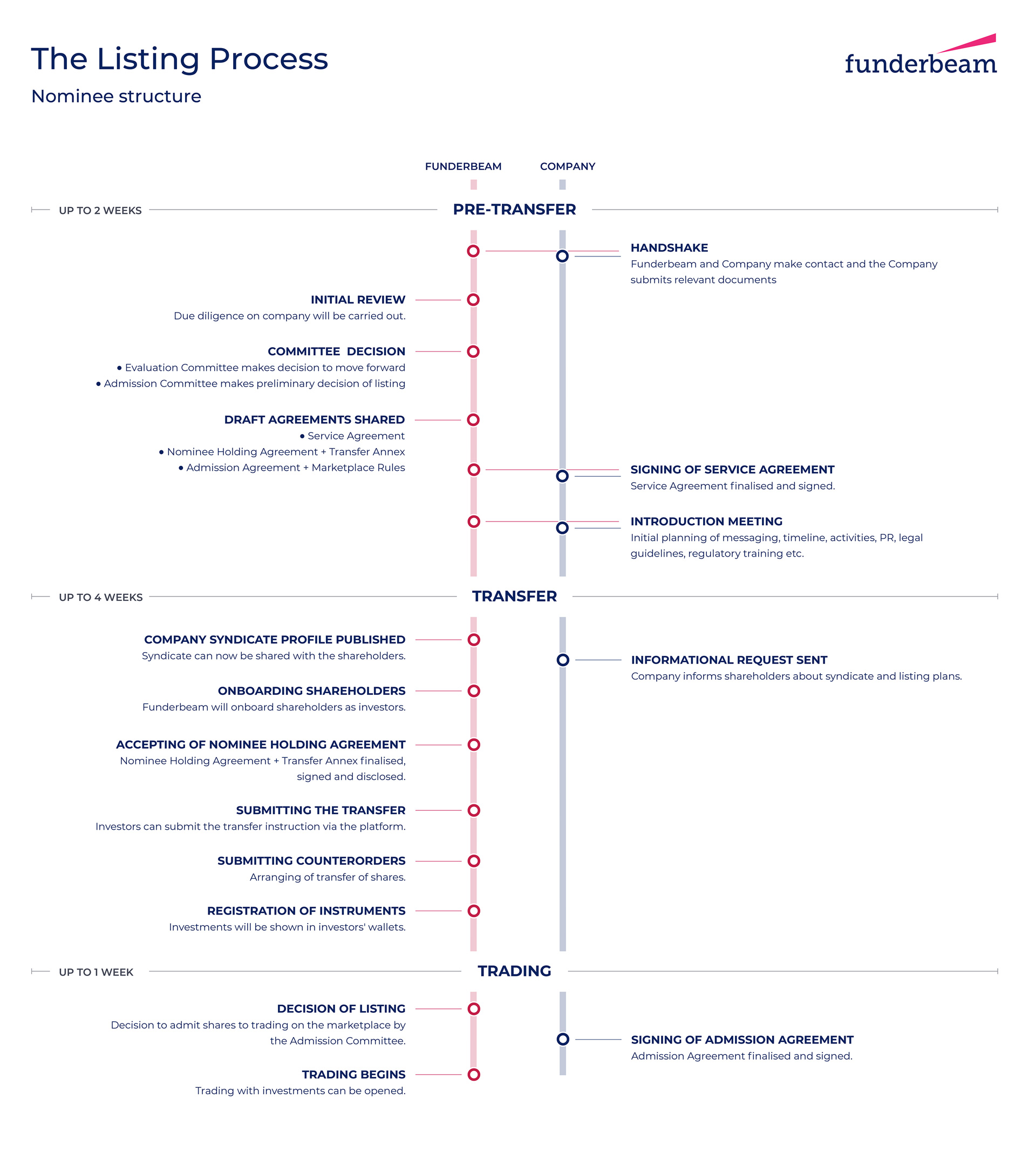 A diagram showing Funderbeam Listing Process timeline