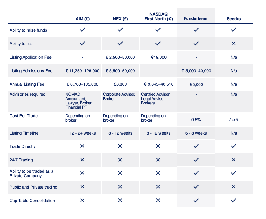 A table comparing Funderbeam to other platforms and exchanges.